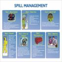 Spill Management